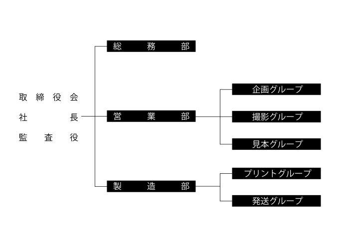 業務組織図 (平成28年6月1日現在)